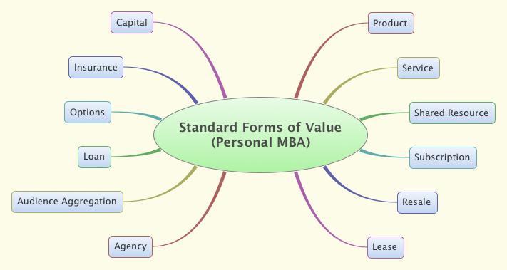 StandardFormsValue