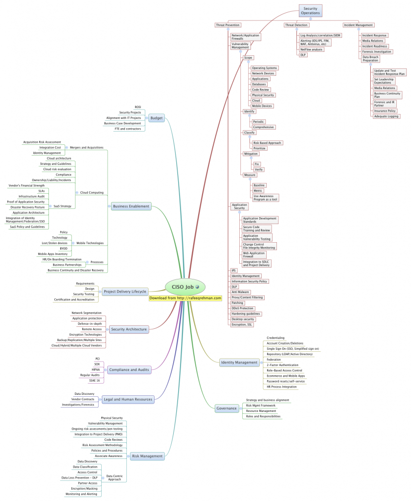 Mind Map showing CISO job responsibilities.