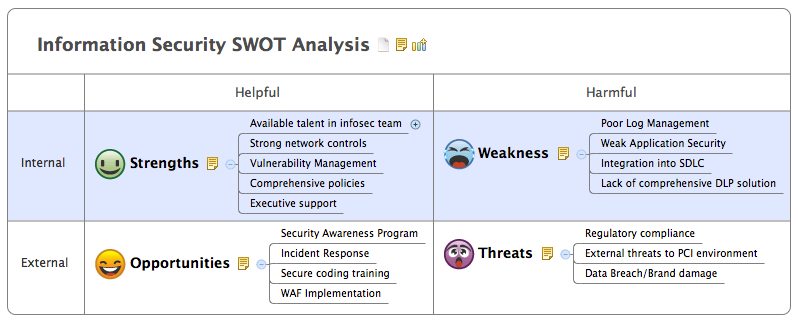 infosec_swot_analysis