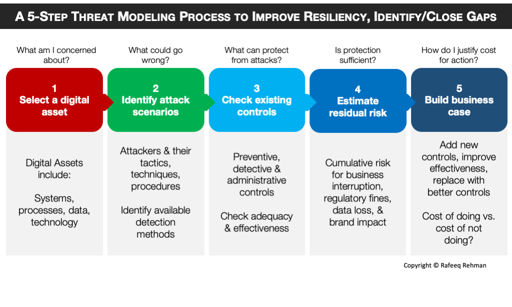 A 5-step threat modeling process by Rafeeq Rehman