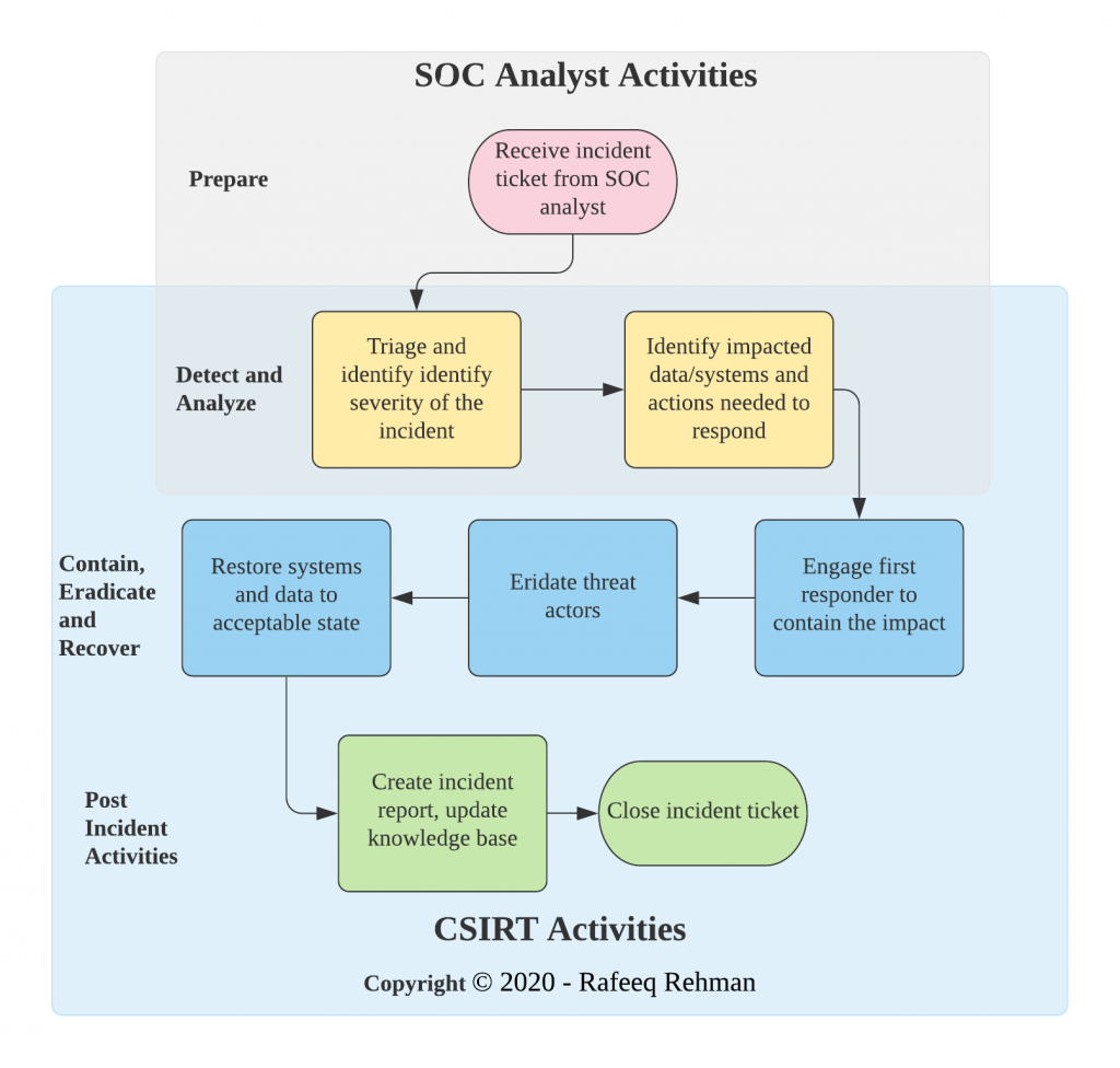 CSIRT Incident Handling